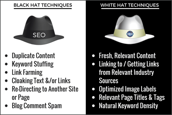 Black Hat SEO vs White Hat SEO Difference