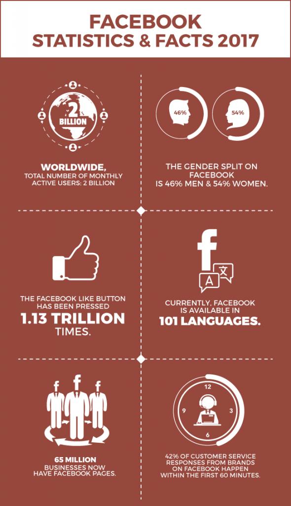 Facebook Facts & Statistics 2017