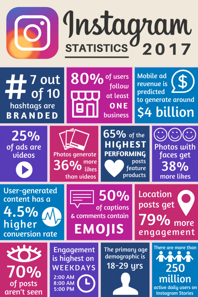 Instagram 2017 Facts & Statistics