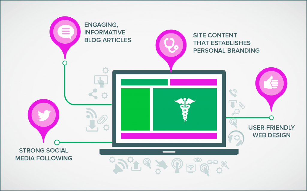 seo for medical practices