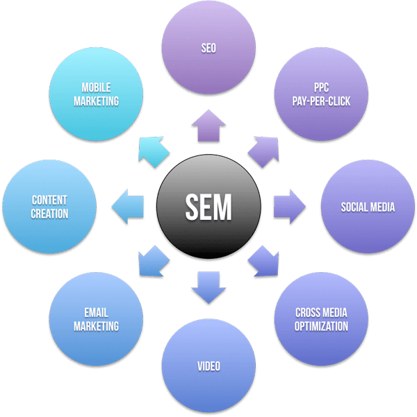 Search-Engine-Marketing-Important-Elements