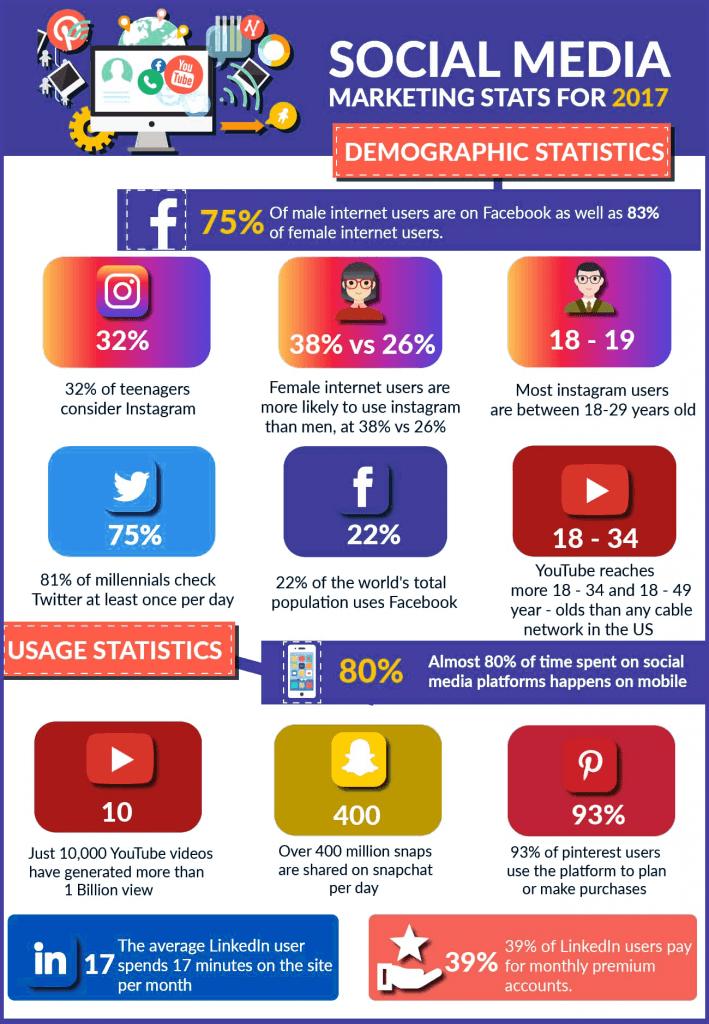 Social Media User Stats 2017